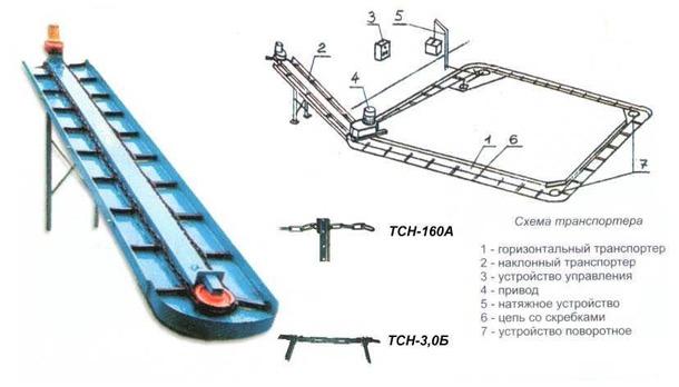 Транспортеры навозоуборочные скребковые ремень генератора на транспортер т5
