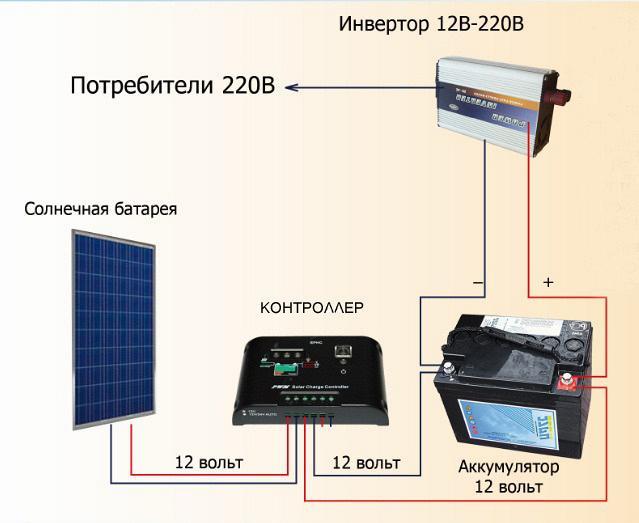 Как установить солнечные батареи